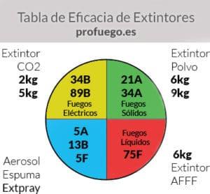 eficacia extintor extintores