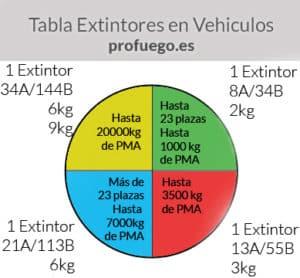 normativa extintores en vehiculos
