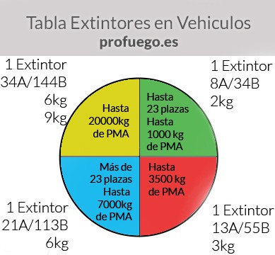 Normativa sobre extintores en vehiculos