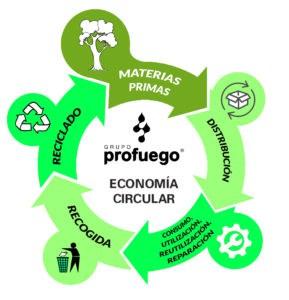 economia circular innovacion profuego